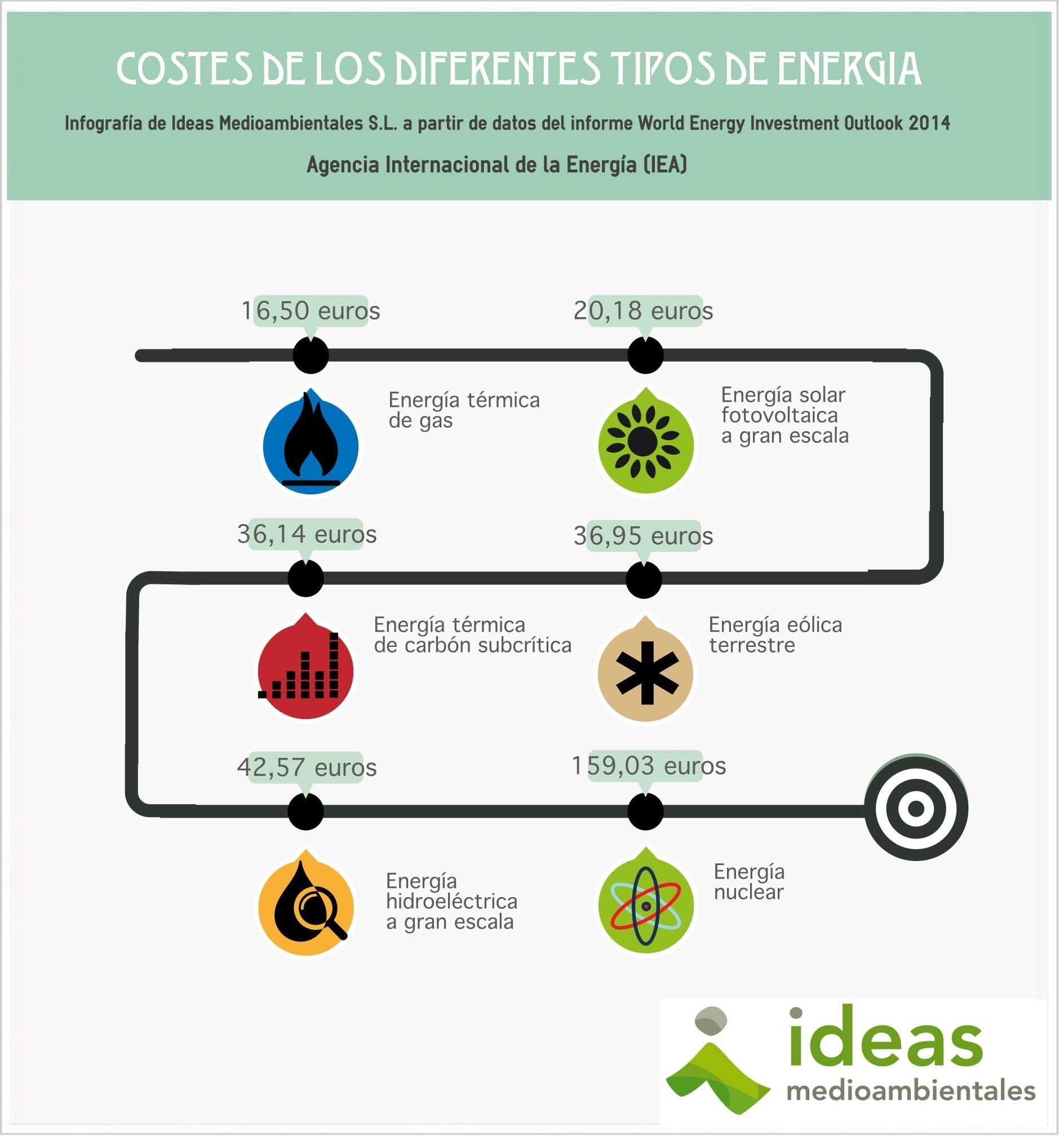 Energía ideasmedioambientales.com