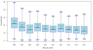 Distribución por años de los datos de PM10 medidos en Albacete.