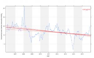 Evolución de la media de NO2 en la última década.