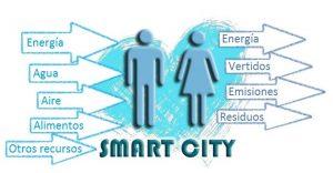 Flujos de la Smart City