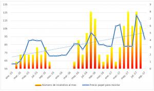Cotizacion del papel mezcla para reciclaje frente al número de incendios en gestores de residuos