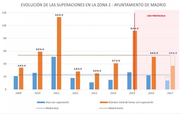 Evolucion superaciones NO2 zona 1 Madrid