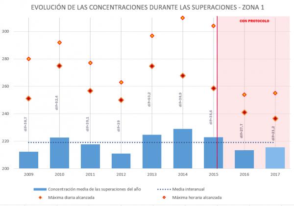 Evolucion de las concentraciones de NO2 durante las superaciones
