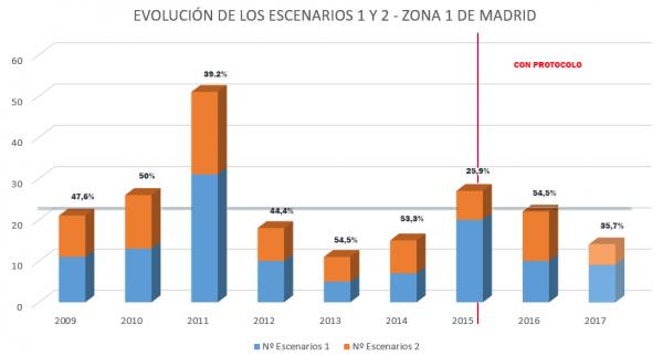 Evolución de los Escenarios 1 y 2 en Madrid