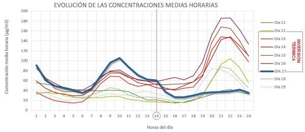 Evolución de la concentración de NO2 durante los distintos días del episodio